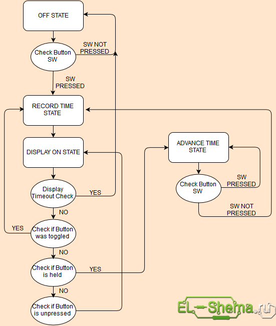 Алгоритм работы часов двоичных