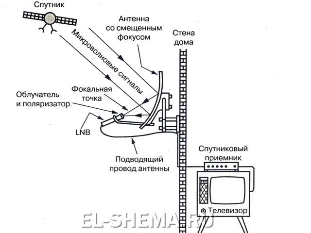 Принципы работы спутникового