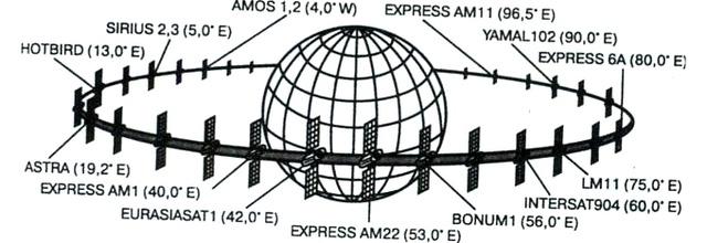 оборудования спутника,