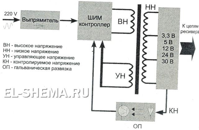 Ремонт бп ресиверов и схемы.
