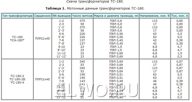 трансформаторов ТС 180