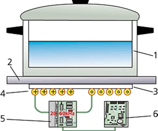 Вакансии ремонт газовых плит