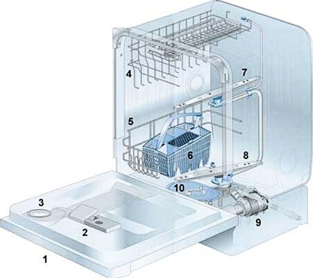 вариант описания устройства моечных посуды машин