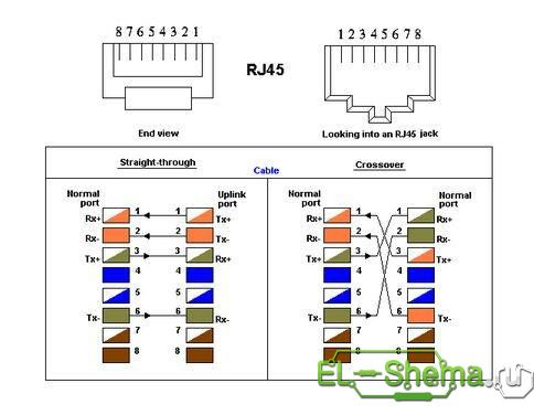 Схема - обжим прямой и