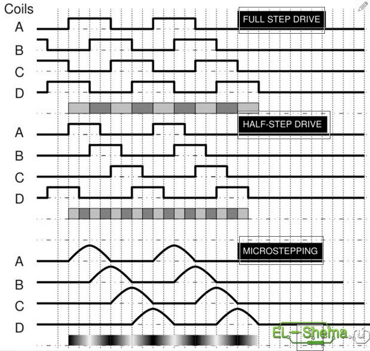 Способы управления шаговыми двигателями