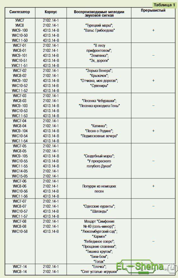 Список мелодий УМС 7 - УМС 8